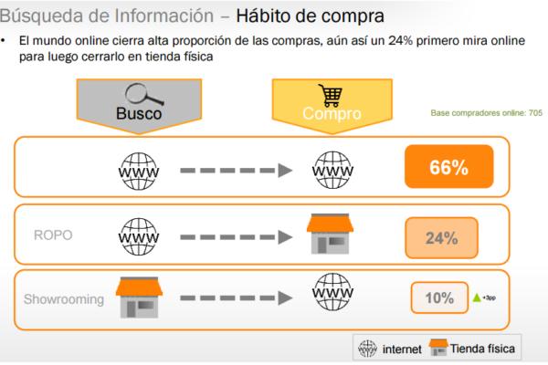 estudio de compras online busco internet compro en tienda